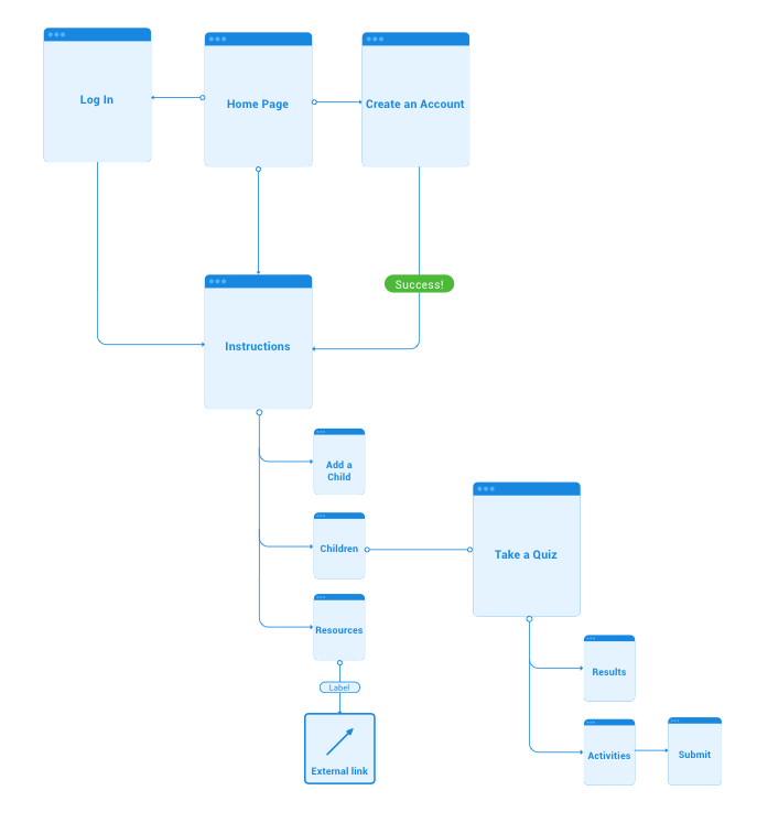 By creating this site map, this helps me visualize the interconnections of the different sections and pages in a way that will make sense for your users.